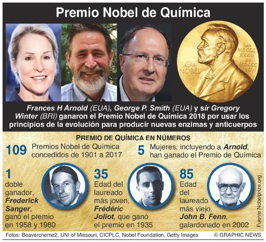 Nobel de Química por desarrollo sobre proteínas